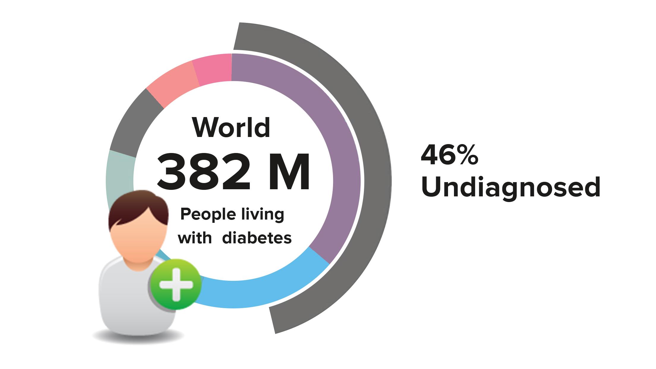 preventive diabetic care using AI