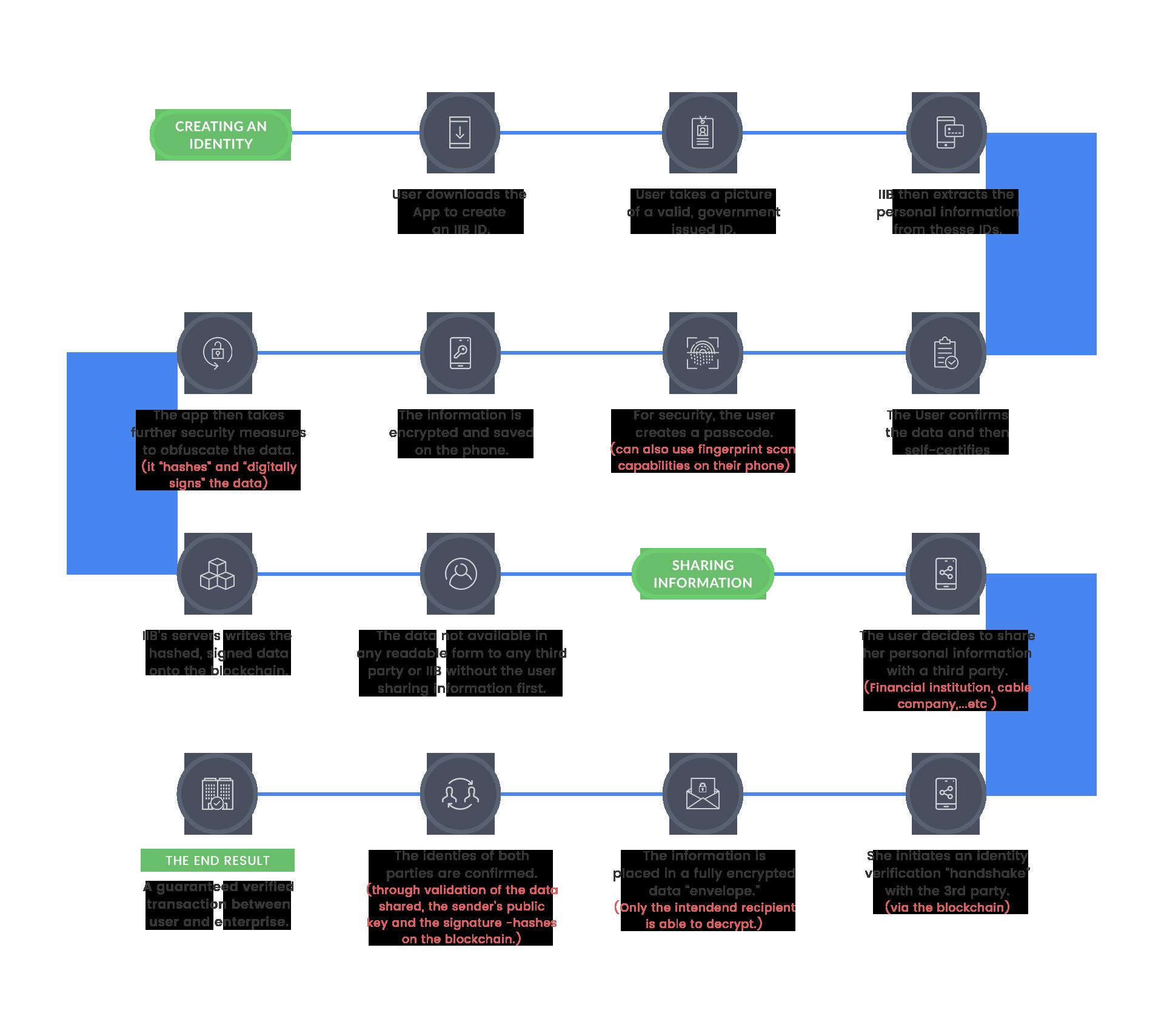 Blockchain for digital identity management systems