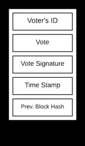 blockchain based voting system flow diagram