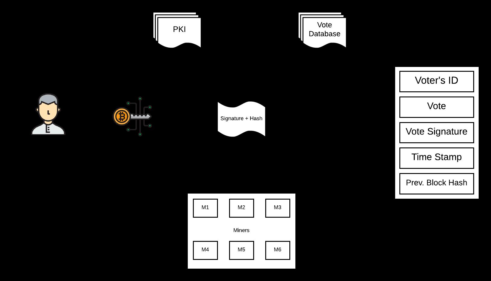 blockchain based voting system