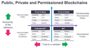 consensus protocol for permissioned blockchain