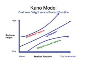 product management prioritization frameworks