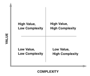 product prioritization