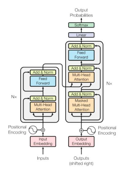 elasticsearch semantic search