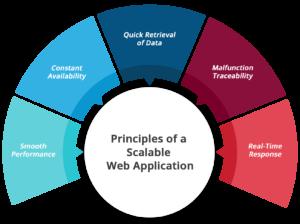 scalable web application principle