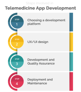 steps involved in telemedicine app development