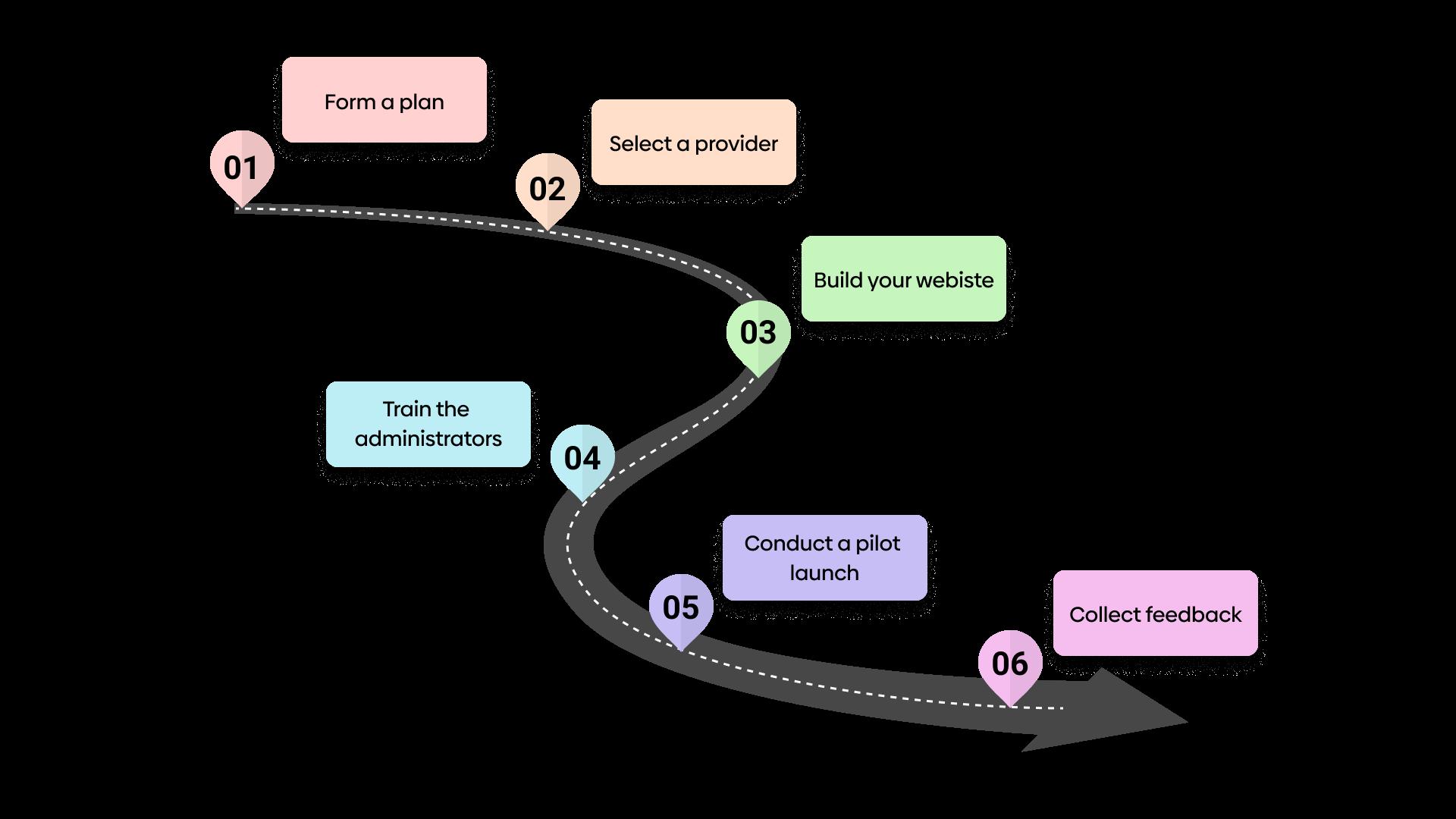 Roadmap to develop an LMS platform for your enterprise