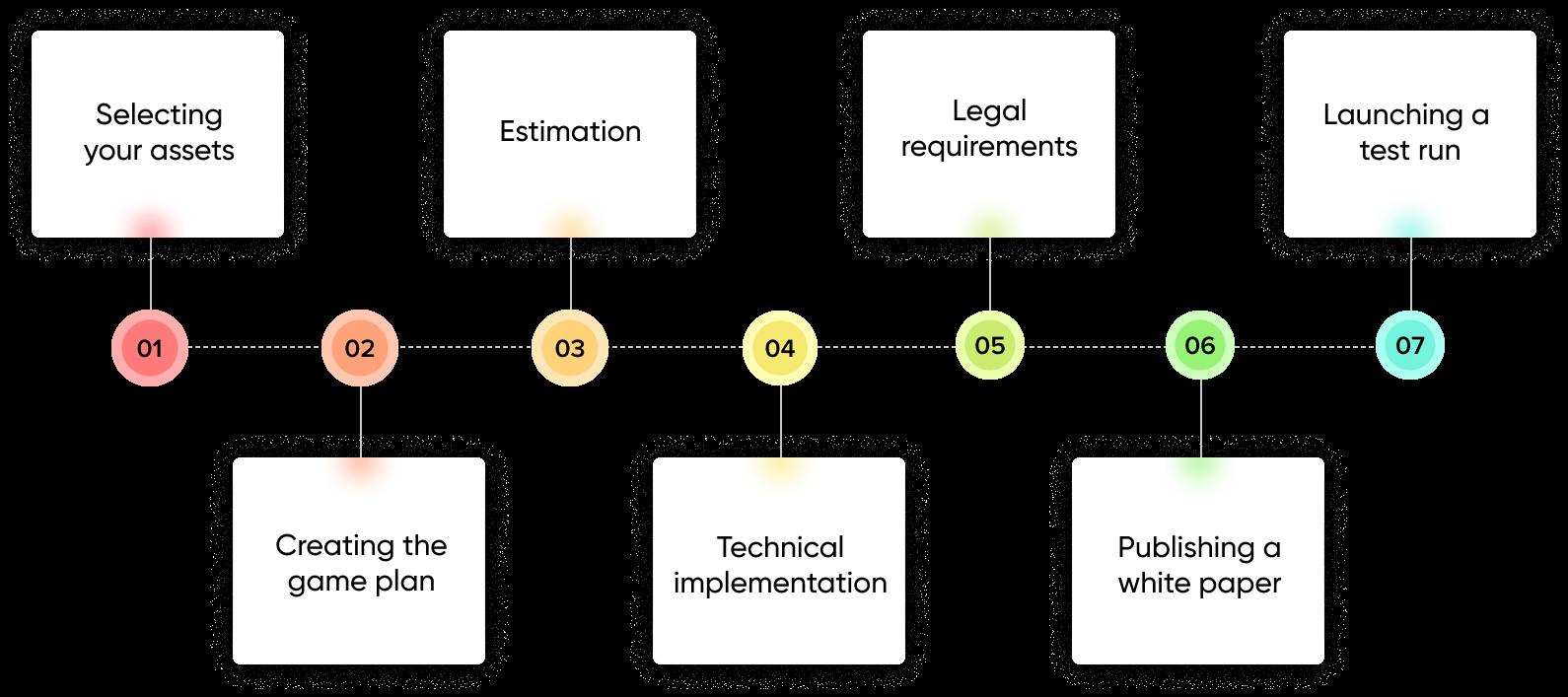 Asset Tokenization process